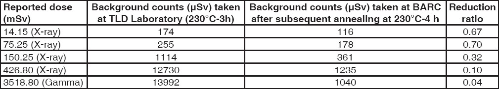 Table 1: Background readings for A - series cards taken at TLD Laboratory and BARC