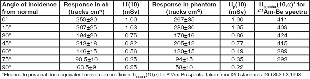 Table 1: Comparison of response of CR-39 to neutrons at different incident angles in air and phantom along with conversion co-efficient Hp,slabΦ(10,α )