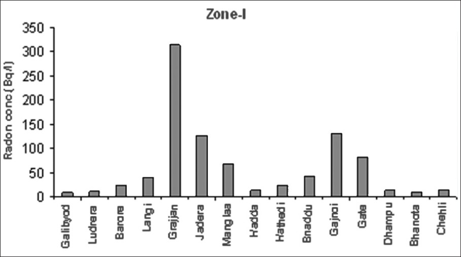 Figure 4: Variation of radon concentration in water in Zone-I