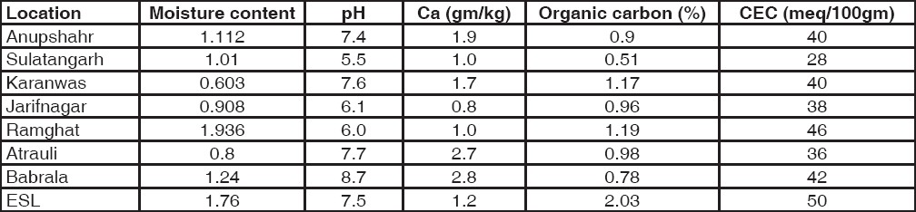 Table 2: Physiochemical parameters of Soil samples at different locations around narora atomic power station