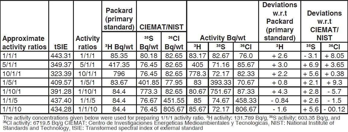 Table 1: Activity obtained for <sup>3</sup>H, <sup>35</sup>S, and <sup>36</sup>Cl from multivariate method and the percentage deviations as compared to the CIEMAT/NIST standardization technique