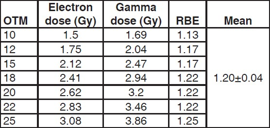 Table 1: The relative biological effectiveness of electron with respect to gamma in inducing DNA damage in human peripheral blood cells measured at different olive tail moment values