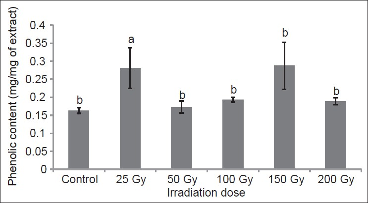 effect of irradiation on the growth There are numerous forms of radiation, including gamma rays, which can hinder the seed germination, root growth and shoot growth of a plant, and ultraviolet, or uv, radiation from the sun.
