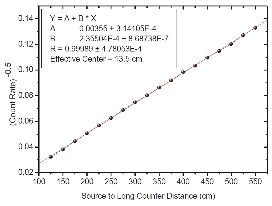Figure 4: Effective centre of long counter for <sup>241</sup>Am-Be neutron source spectrum (source in collimator)