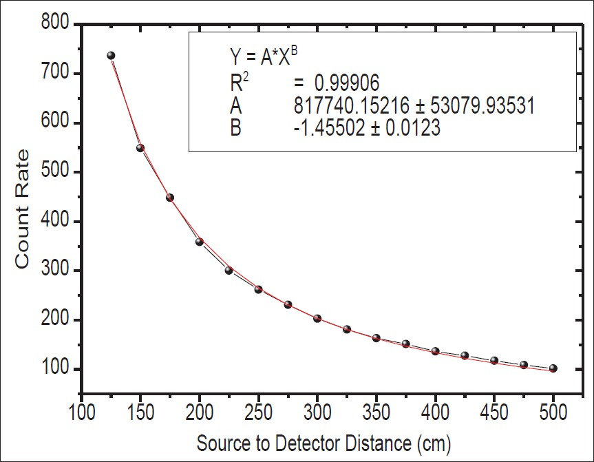 Figure 6: Total count rate in different source to long counter distance (bare neutron source)