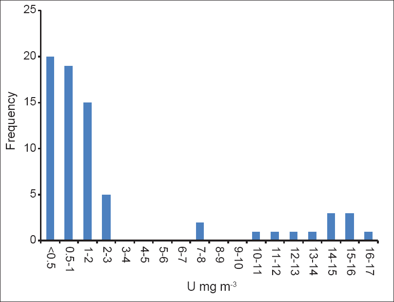 Figure 3: Frequency distribution of uranium natural in ground water around tailings pond at Turamdih