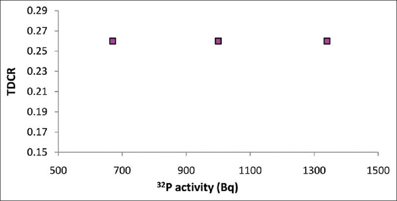 Methodology for estimation of phosphorus-32 in bioassay samples by ...