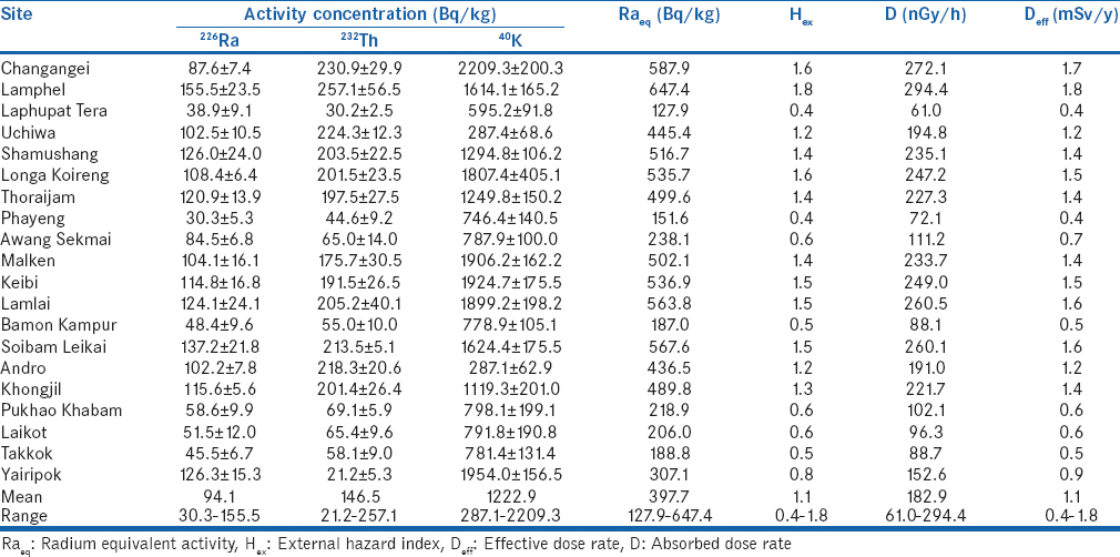 Table 2: Activity concentration of <sup>226</sup>Ra, <sup>232</sup>Th, and <sup>40</sup>K in soil samples along with their corresponding radium equivalent activity, external radiation hazard index, absorbed dose rate, and annual effective dose