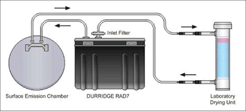 Figure 2: Closed loop system for measuring surface emission of radon concentration