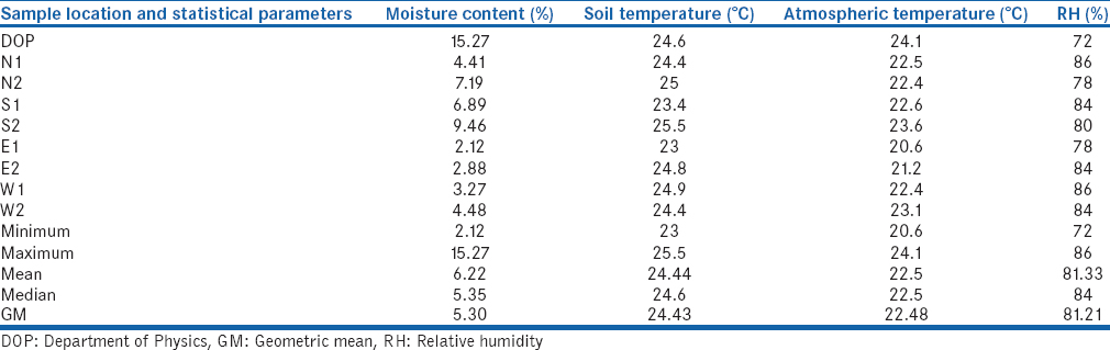Table 2: Atmospheric and soil temperature and relative humidity