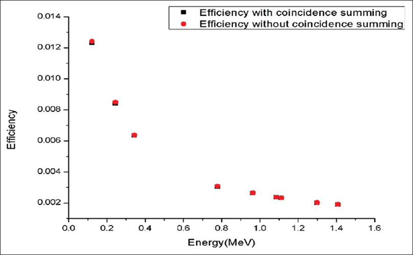 Figure 4: Detector efficiency with and without coincidence summing correction