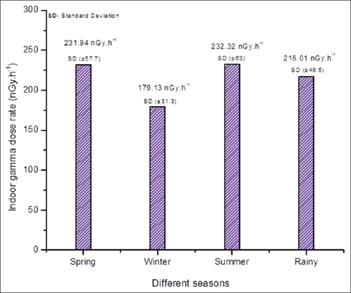 Figure 5: Indoor gamma dose rate for different seasons