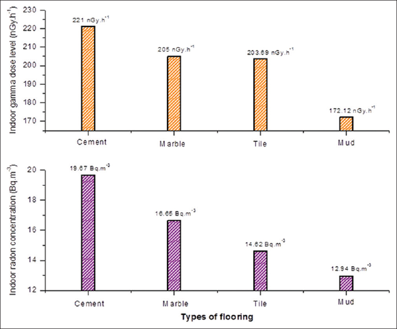 Figure 8: Radon concentration and gamma dose rate in the different flooring materials