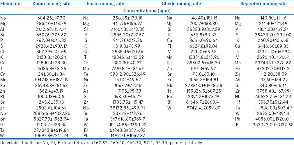 Table 3: Elemental composition and concentration samples of tantalite from Mining sites in Oke-Ogun