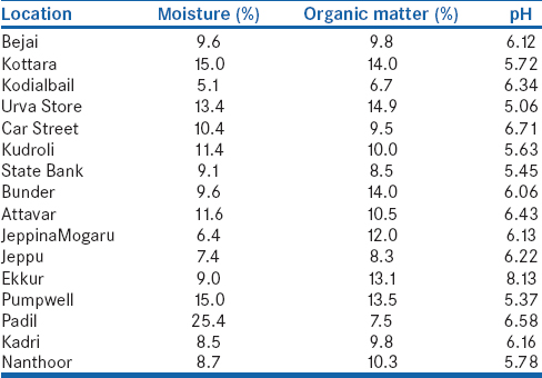 Table 2: Soil physicochemical parameters