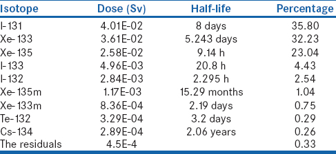Table 5: Individual effective dose by main nuclide