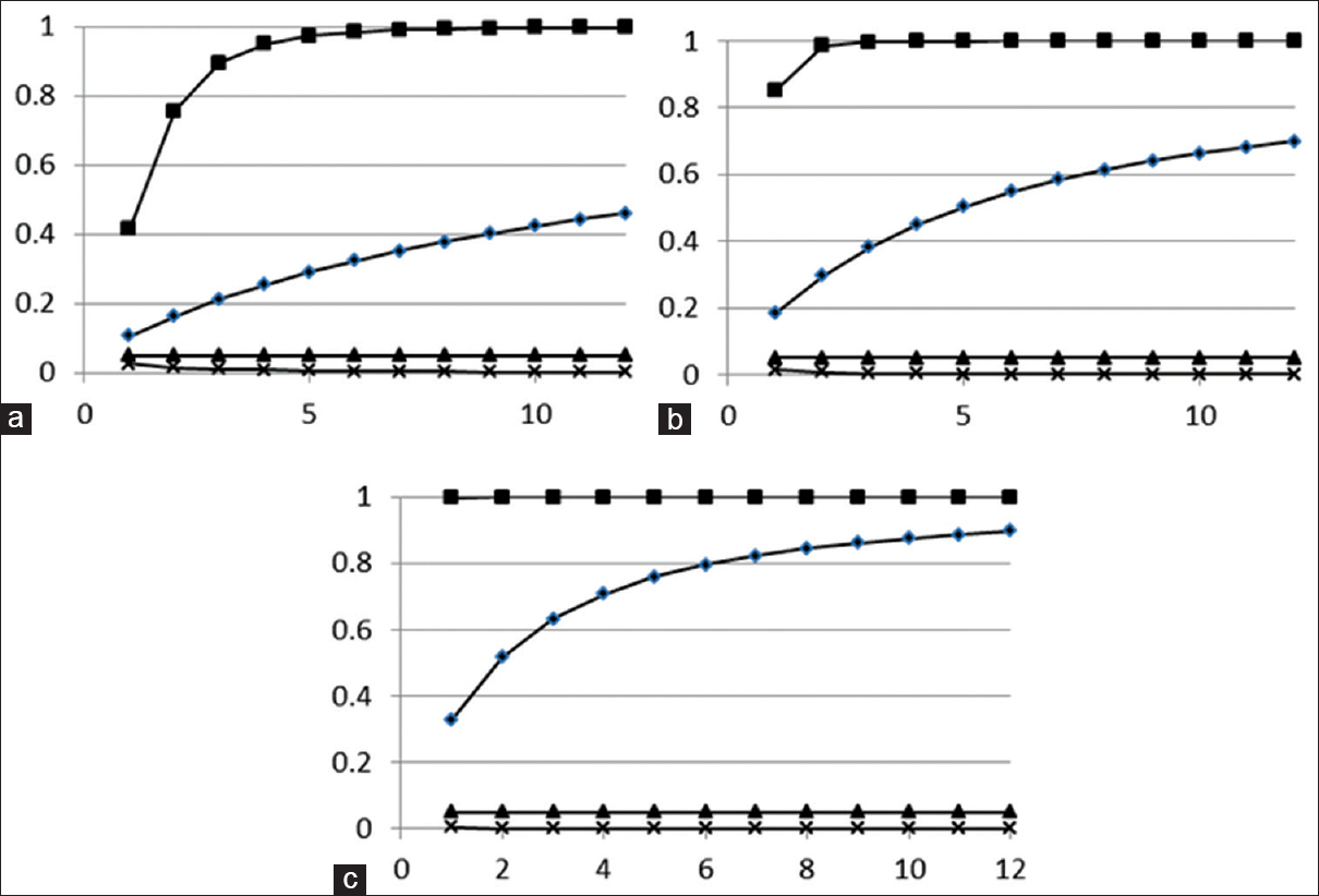 Figure 1: Probability of passing for various CoV. (a) For sample size 5, (b) For sample size 10, and (c) For sample size 20. Filled squares are for samples with CoV of 0.05, filled circles for samples with CoV of 0.08, filled triangles for samples with CoV of 0.10, and crosses for samples with CoV of 0.12. The X-axis indicates the number of samples and the Y-axis gives the probability of passing. CoV: Coefficient of variation