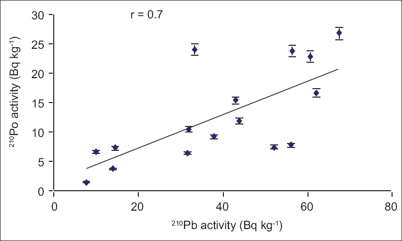 Figure 3: Correlation between the activity of<sup>210</sup>Po and<sup>210</sup>Pb