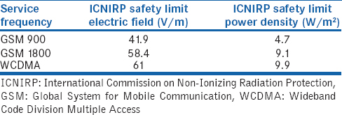 Table 6: The International Commission on Non-Ionizing Radiation Protection safety limits for public exposure