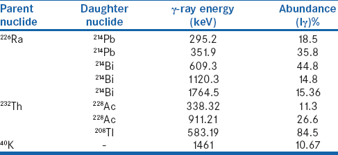 Table 2: Gamma-ray energies used to measure the activity concentrations of the naturally occurring radionuclides<sup>226</sup>Ra,<sup>232</sup>Th, and<sup>40</sup>K