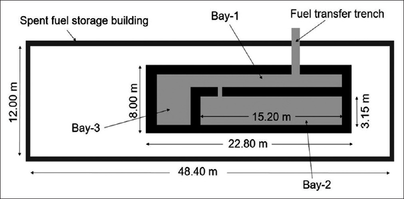 Figure 1: Location of different bays in spent fuel storage building