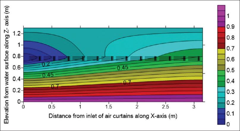 Figure 5: Iso-contour plot for normalized HTO concentration profile in units/m<sup>3</sup> of XZ-cross section at <i>y</i> = 2.26 m in air above water surface in the presence of air curtains. The normalized color scale is shown in the right