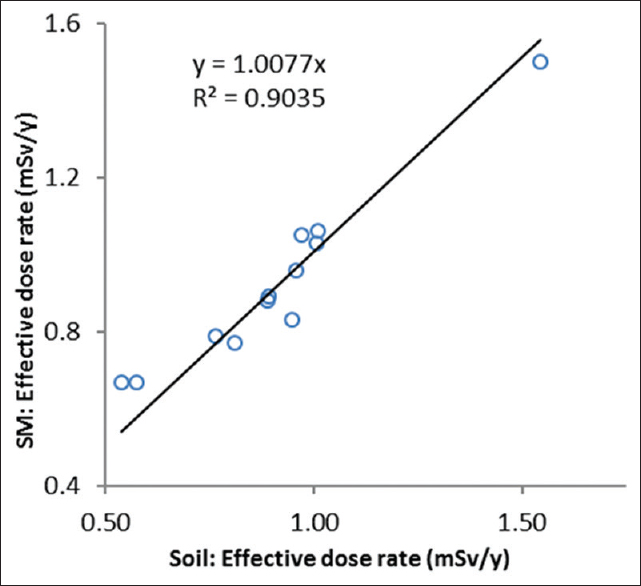 Figure 2: Survey meter reading versus soil analysis (high-purity germanium) reading for annual effective dose rate (mSv/y)