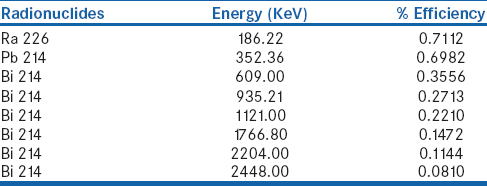 Table 1: Daughter radionuclides and their energies used for efficiency calibration