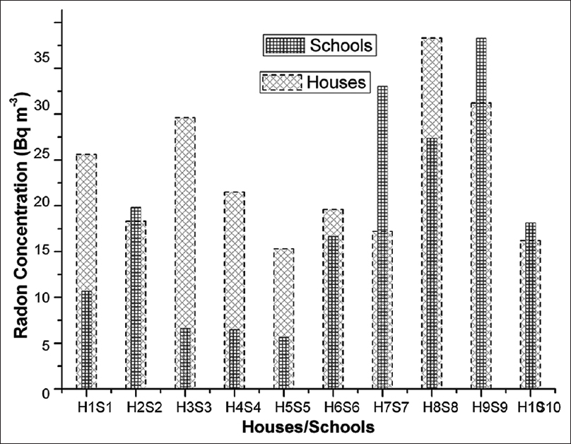 Figure 1: Indoor radon concentrations at different schools (S) and houses (h)
