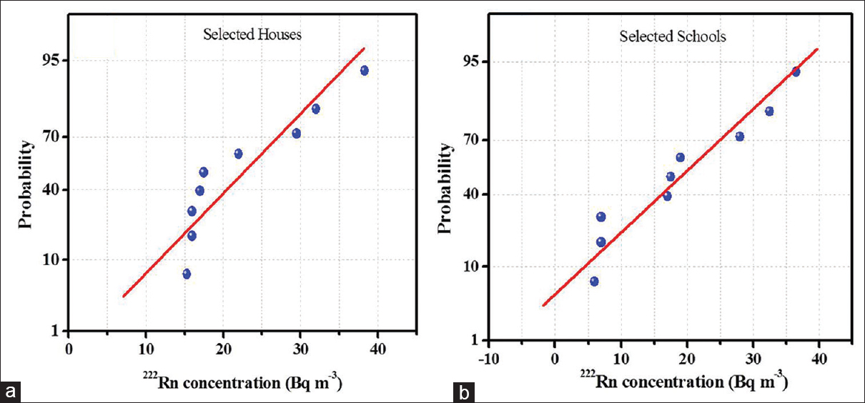 Figure 2: Normal probability distribution of<sup>222</sup>Rn concentration in selected (a) houses and (b) schools, respectively