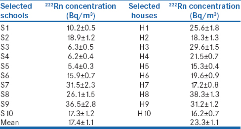 Table 1: The annual mean<sup>222</sup>Rn concentration in selected schools and houses