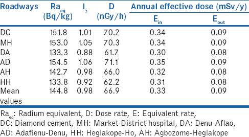 Table 2: Average values of radium equivalent activity, absorbed dose rate, and annual effective dose equivalent rate in soil samples