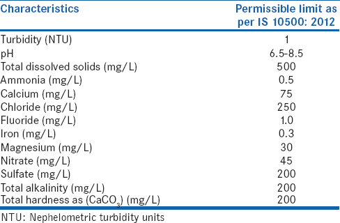 Table 3: Water quality parameter standard values