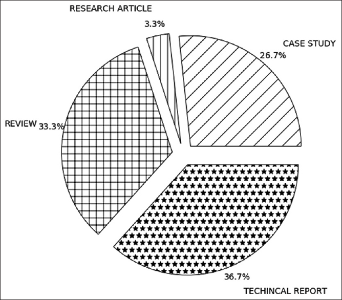 Figure 3: Pie chart of type of eligible article/record