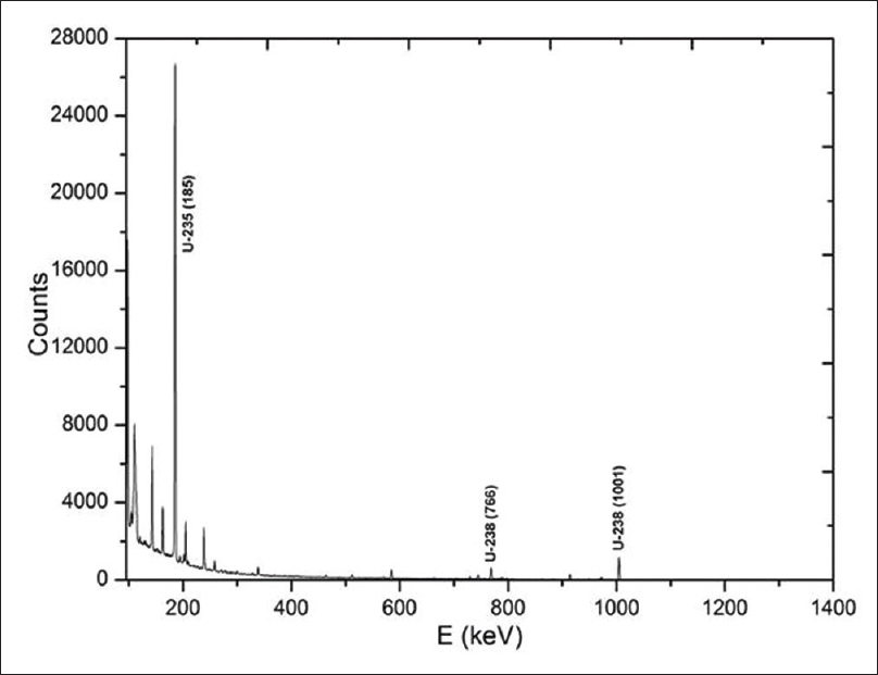 Figure 2: Gamma spectrum of standard natural uranium