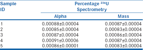 Table 3: Comparison of <sup>234</sup>U abundance using alpha and mass spectrometry