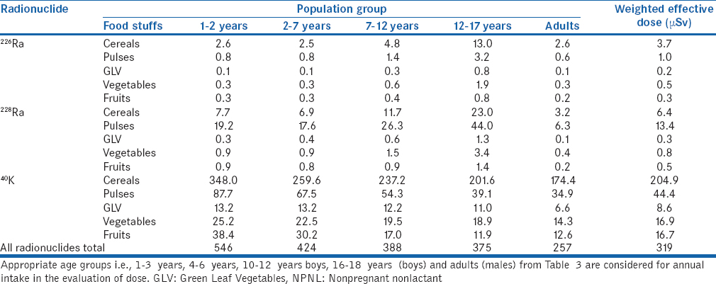 Table 5: Annual effective dose (μSv) due to intake of radionuclides through food to various population groups