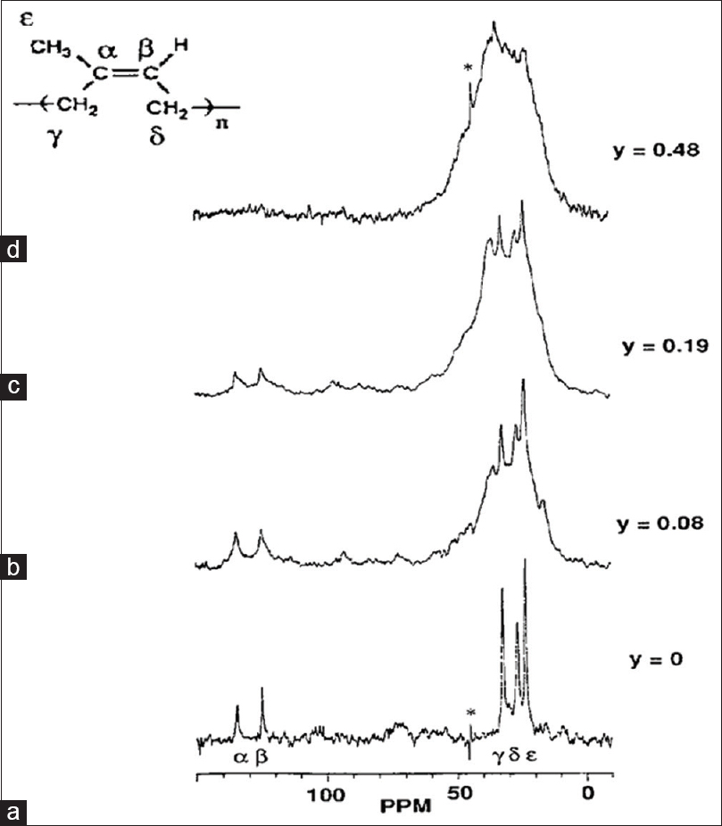Figure 3: Solid-state13C nuclear magnetic resonance spectroscopic results<sup>[12]</sup> for 1,4-cis-polyisoprene with different doping levels (y = molar concentration) of iodine. (a) Corresponds to undoped state. (b-d) Correspond to polymer with increasing molar concentration of iodine. The resonances corresponding to the double-bonded carbon atoms (α and β) decrease in intensity with doping due to formation of radical cations. Formation of any conjugation upon doping is ruled out since double-bond concentration decreases with doping. The carbon atoms in the radical cations contribute to the resonance peaks around the aliphatic carbons (γ, δ, and ε)