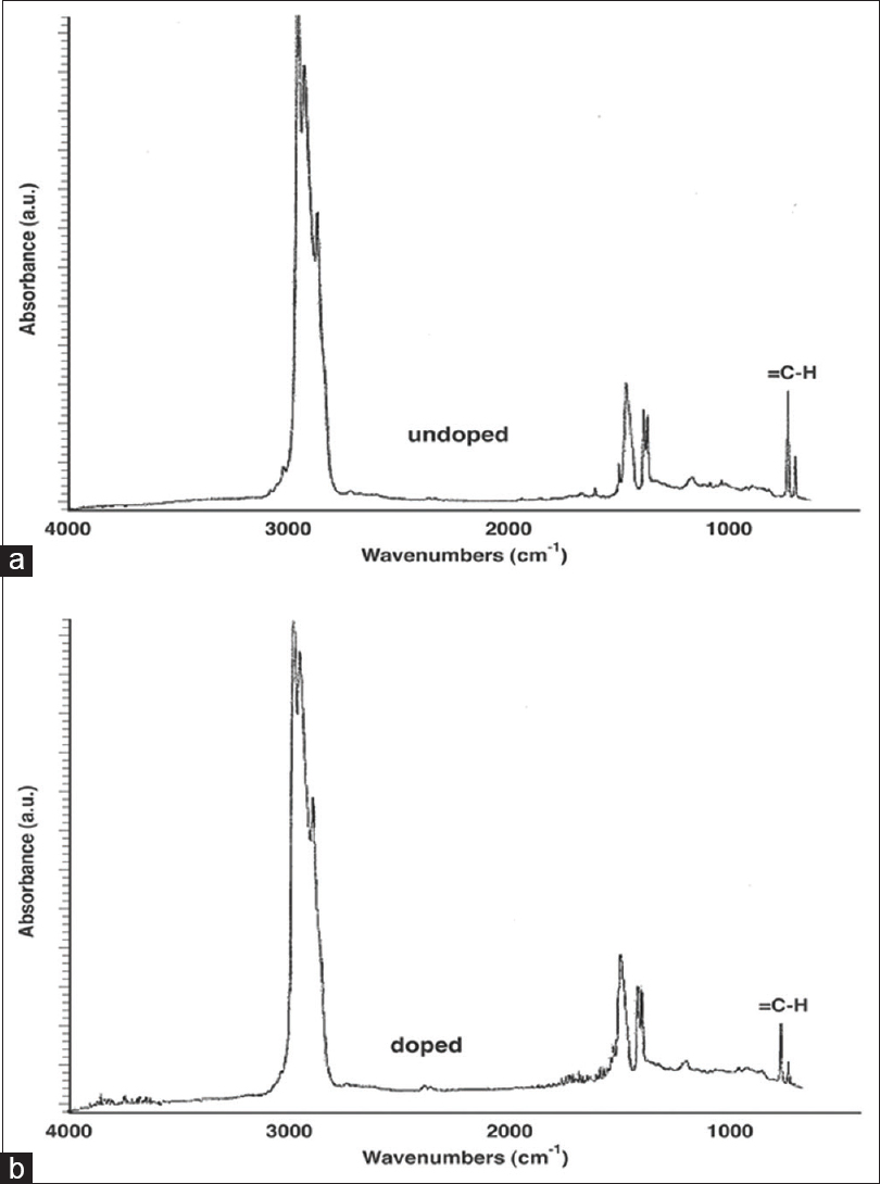 Figure 4: Fourier transform infrared spectra of poly(β-pinene) before and after iodine doping. (a) Before doping and (b) after doping. The = C-H vibration band loses intensity as the C = C transforms into radical cation upon doping with iodine